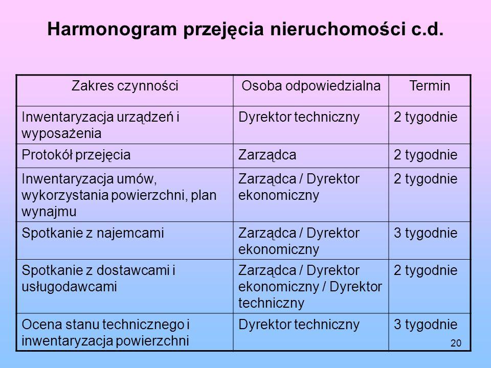 Harmonogram przejęcia nieruchomości c.d.
