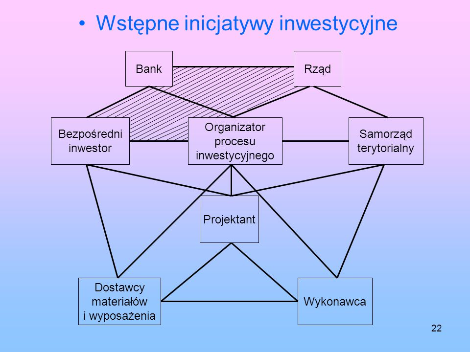 Wstępne inicjatywy inwestycyjne