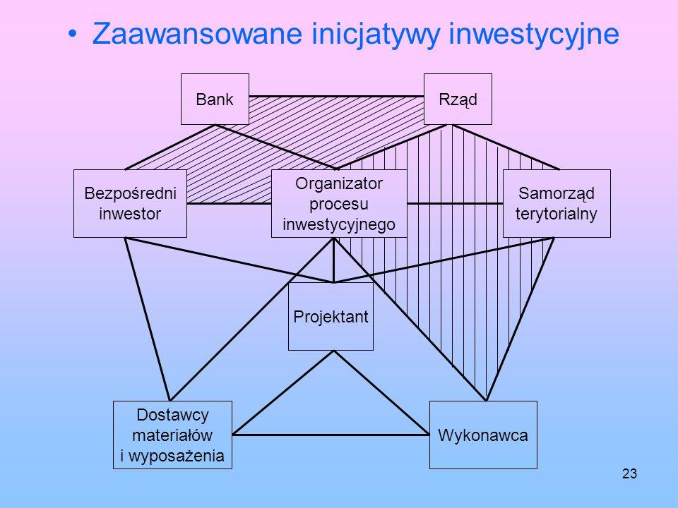 Zaawansowane inicjatywy inwestycyjne