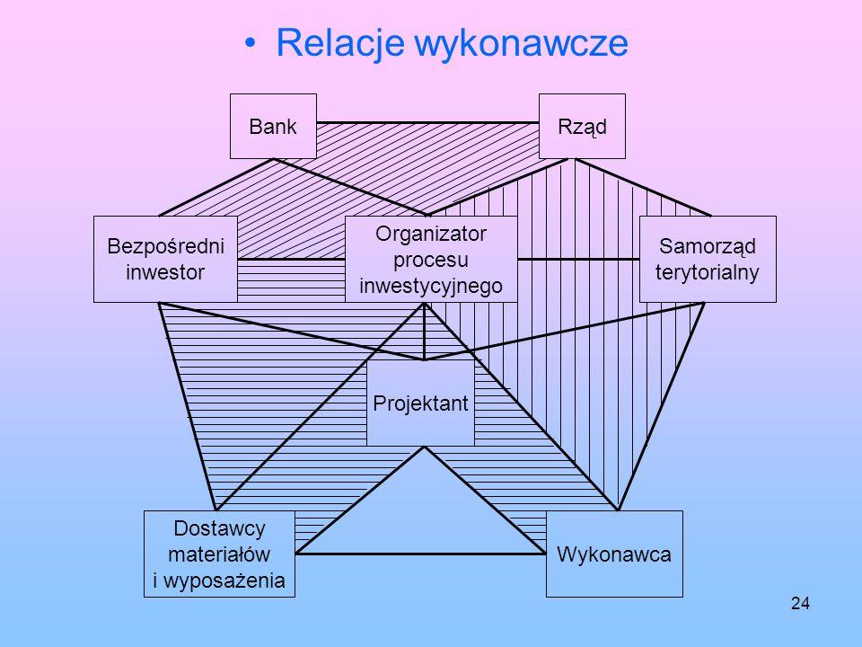 Relacje wykonawcze Bank Rząd Bezpośredni inwestor Organizator procesu