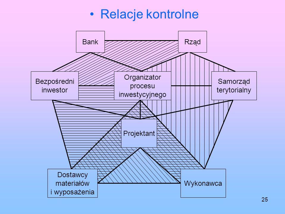 Relacje kontrolne Bank Rząd Bezpośredni inwestor Organizator procesu