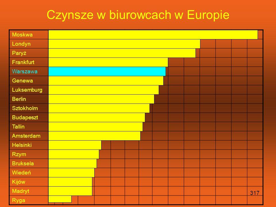Czynsze w biurowcach w Europie