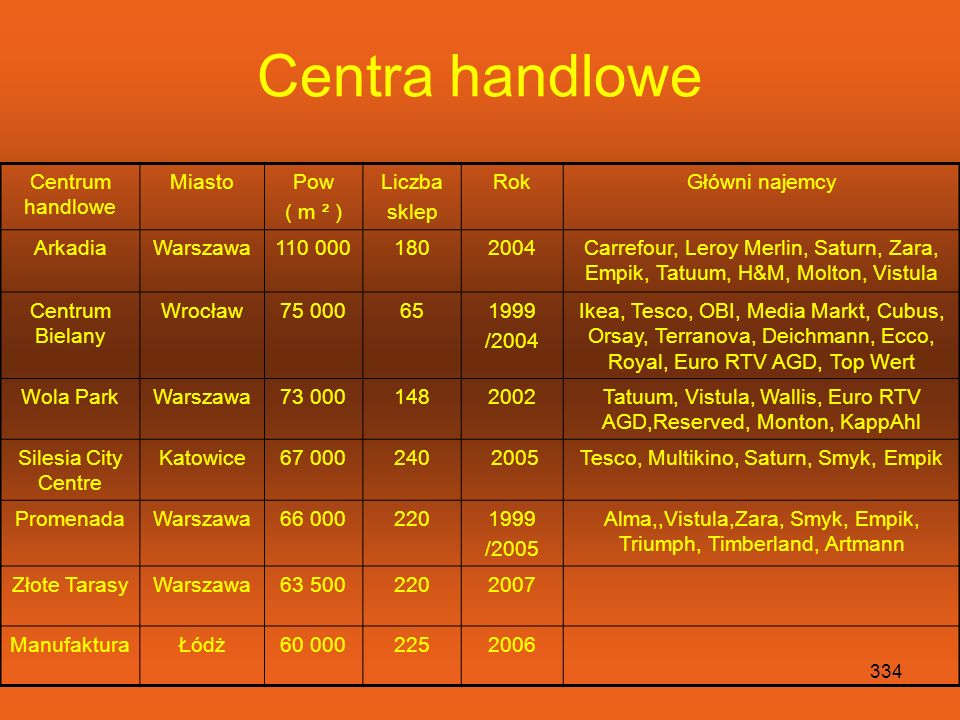 Centra handlowe Centrum handlowe Miasto Pow ( m ² ) Liczba sklep Rok