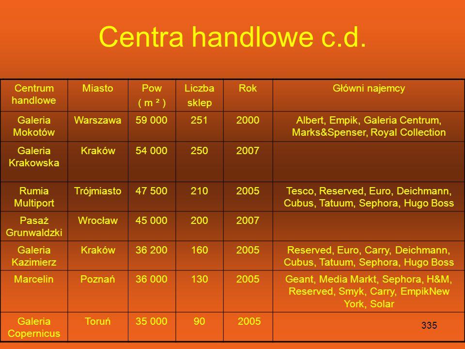 Centra handlowe c.d. Centrum handlowe Miasto Pow ( m ² ) Liczba sklep