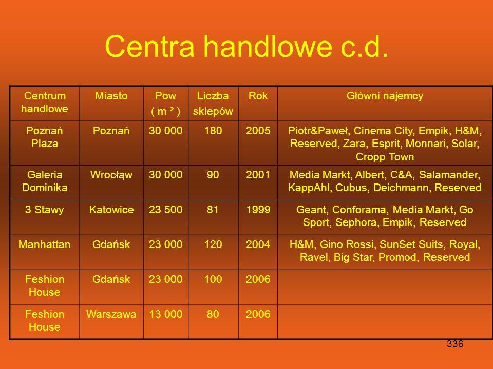 Geant, Conforama, Media Markt, Go Sport, Sephora, Empik, Reserved