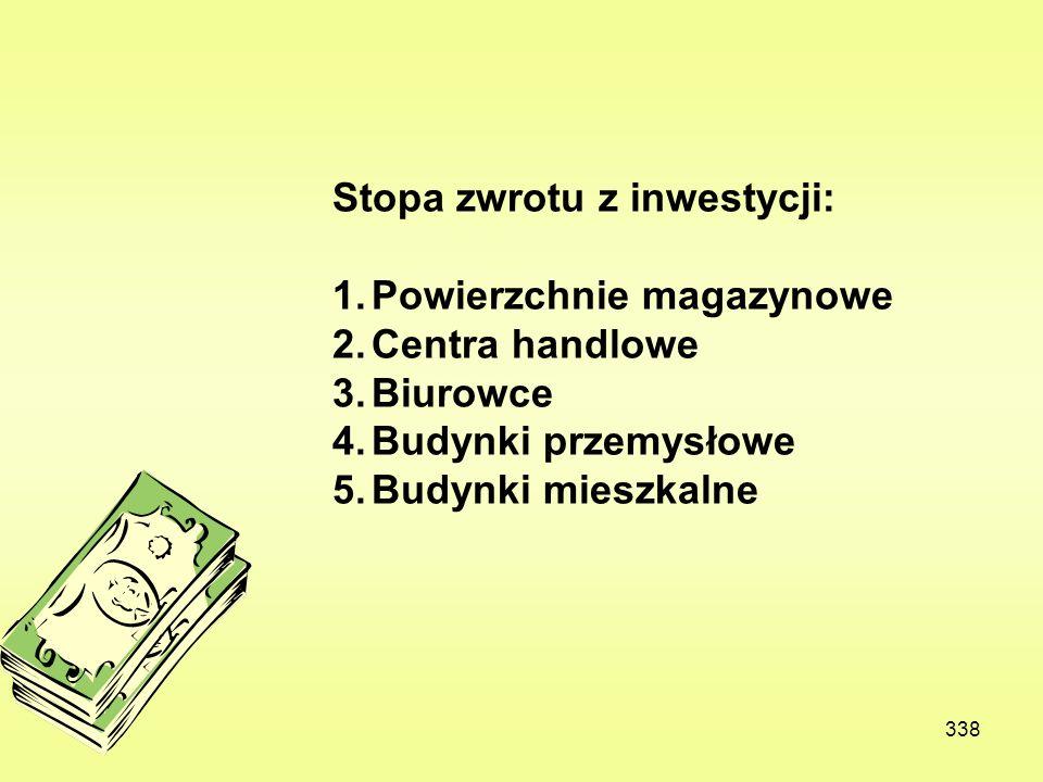 Stopa zwrotu z inwestycji: