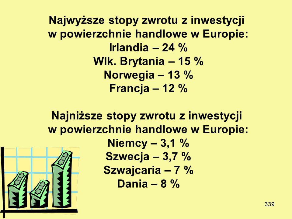 Najwyższe stopy zwrotu z inwestycji w powierzchnie handlowe w Europie: