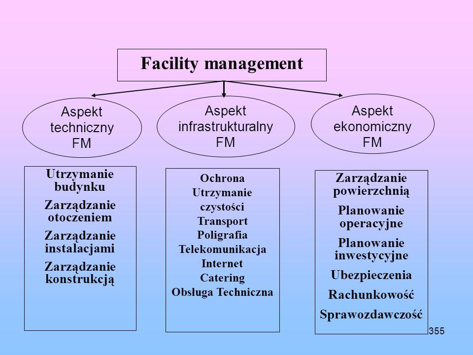 Facility management Aspekt Aspekt Aspekt infrastrukturalny ekonomiczny