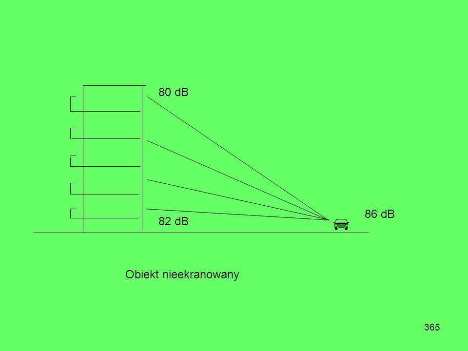 80 dB  86 dB 82 dB Obiekt nieekranowany