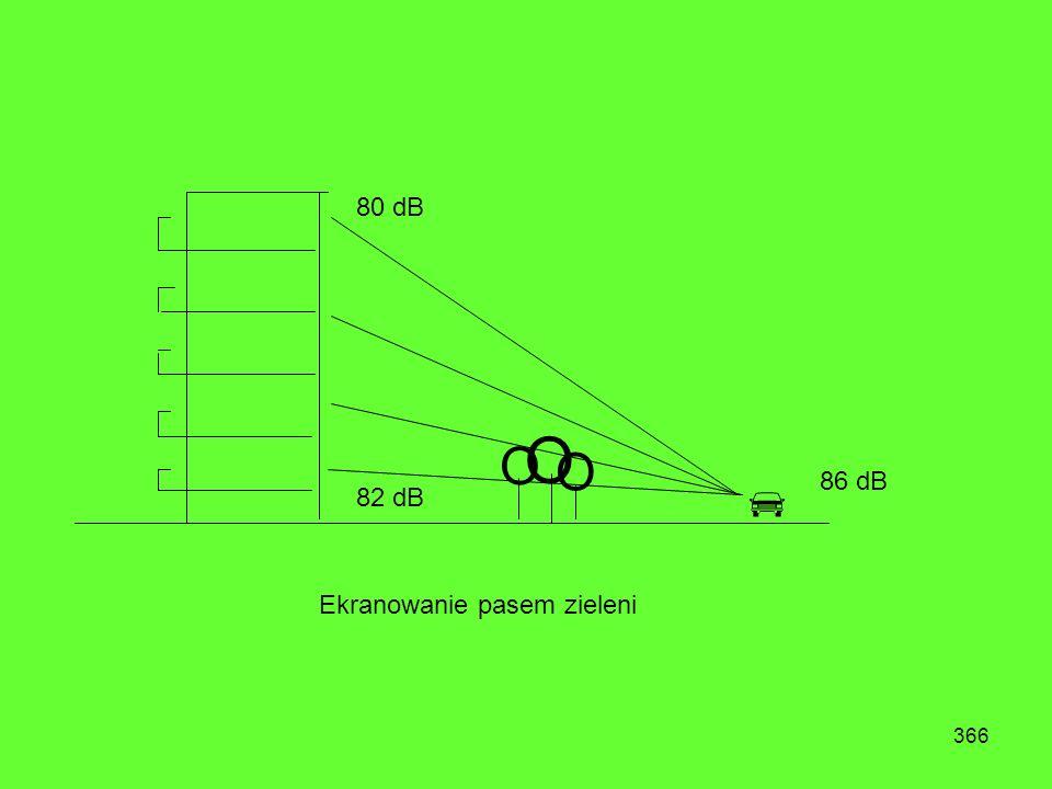 80 dB O O O  86 dB 82 dB Ekranowanie pasem zieleni
