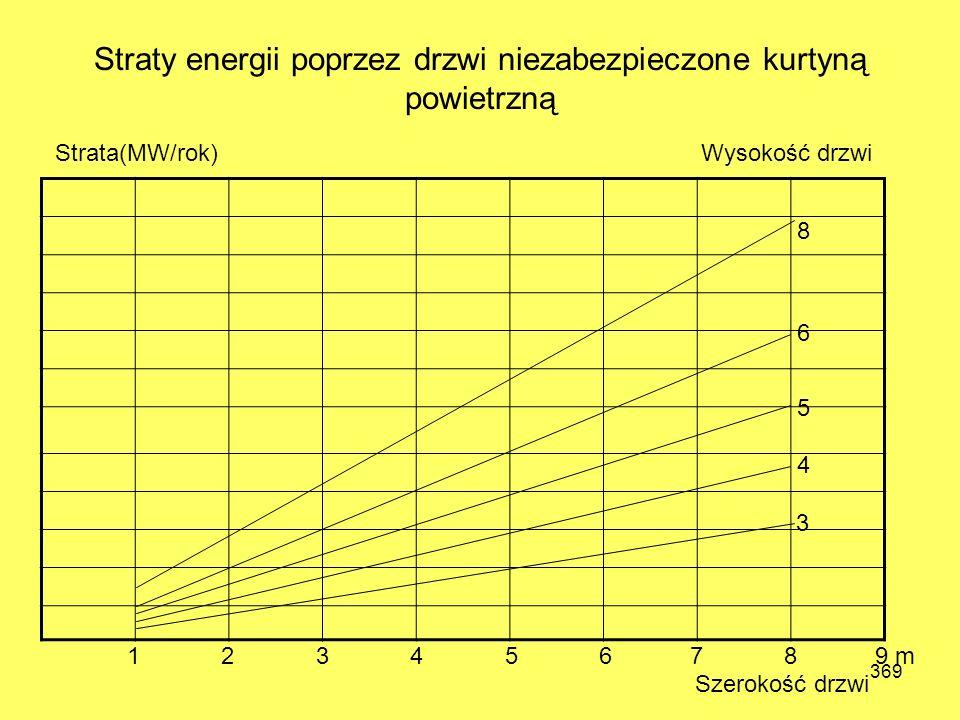 Straty energii poprzez drzwi niezabezpieczone kurtyną powietrzną