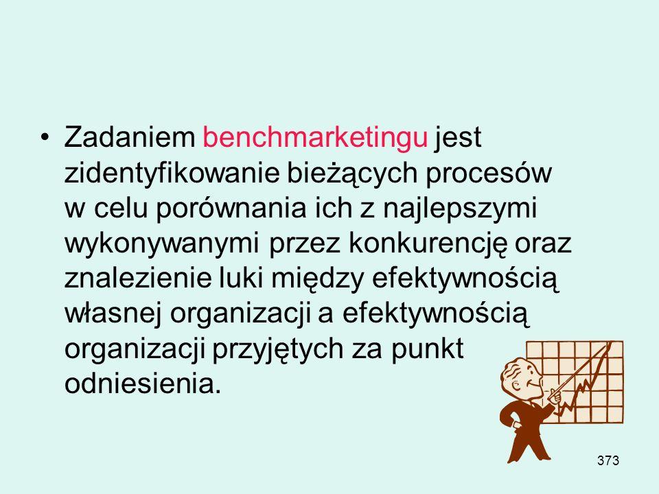 Zadaniem benchmarketingu jest zidentyfikowanie bieżących procesów w celu porównania ich z najlepszymi wykonywanymi przez konkurencję oraz znalezienie luki między efektywnością własnej organizacji a efektywnością organizacji przyjętych za punkt odniesienia.