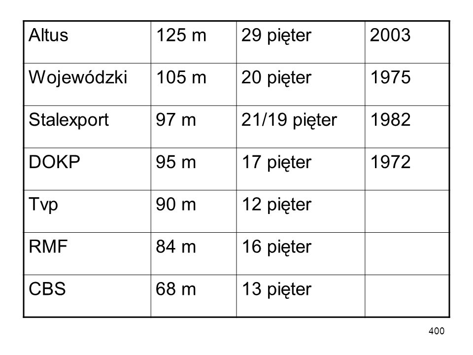 Altus 125 m. 29 pięter. 2003. Wojewódzki. 105 m. 20 pięter. 1975. Stalexport. 97 m. 21/19 pięter.