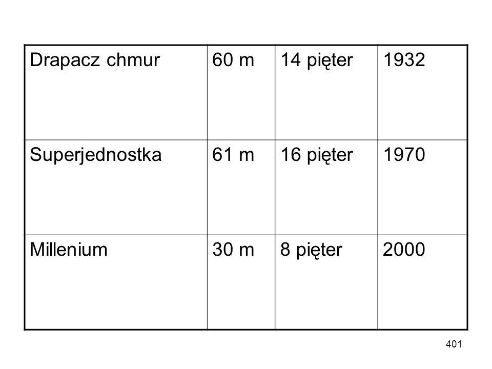 Drapacz chmur 60 m 14 pięter 1932 Superjednostka 61 m 16 pięter 1970 Millenium 30 m 8 pięter 2000