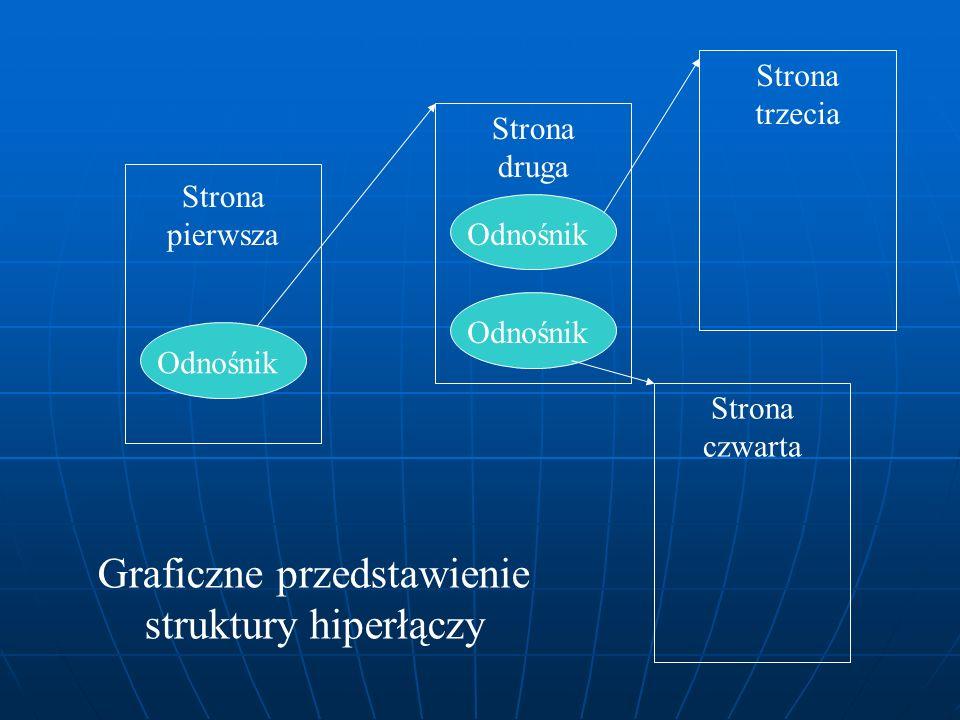 Graficzne przedstawienie struktury hiperłączy