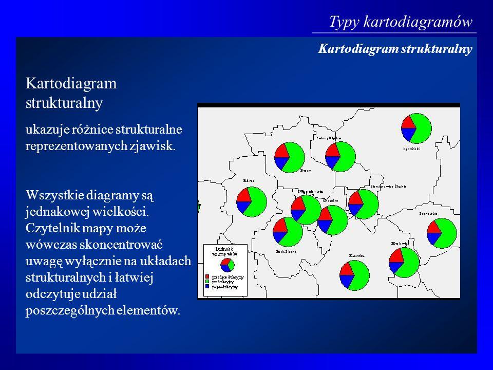Kartodiagram strukturalny