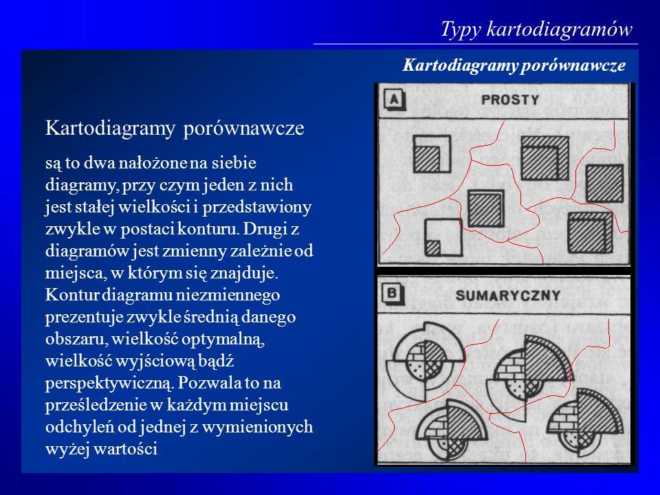 Kartodiagramy porównawcze