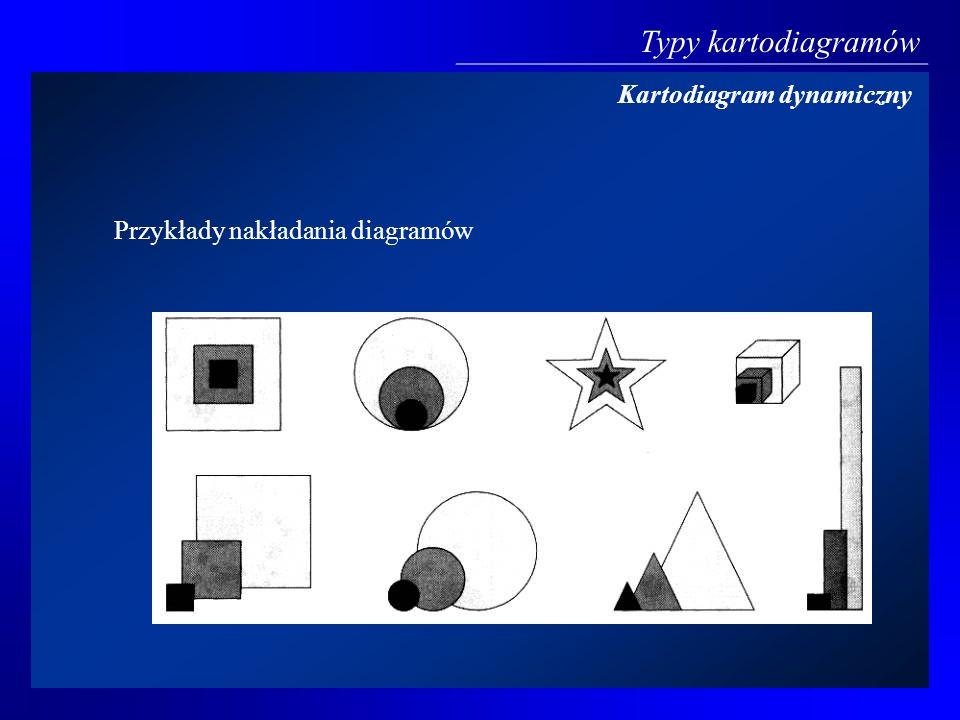 Typy kartodiagramów Kartodiagram dynamiczny