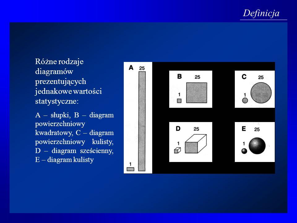 Definicja Różne rodzaje diagramów prezentujących jednakowe wartości statystyczne: