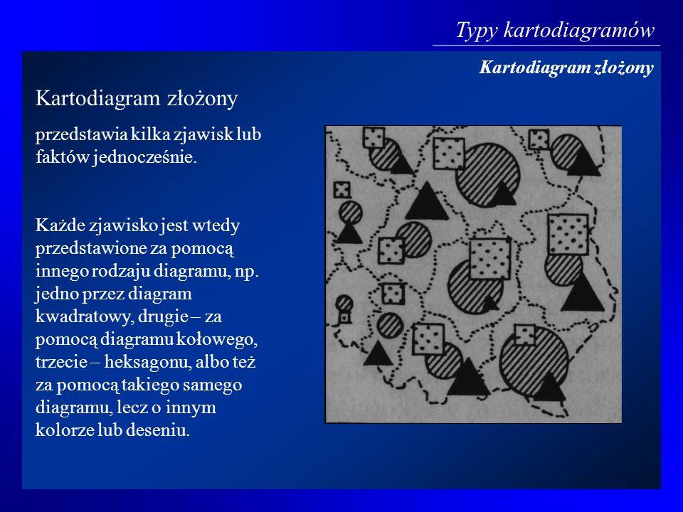 Typy kartodiagramów Kartodiagram złożony Kartodiagram złożony