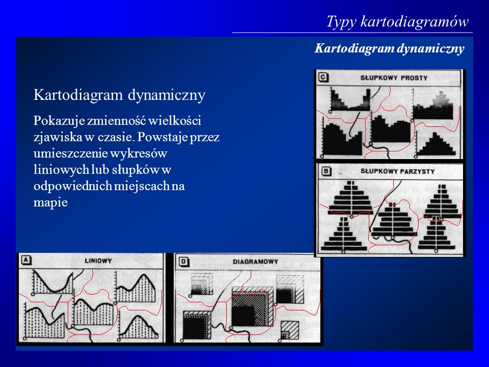 Kartodiagram dynamiczny