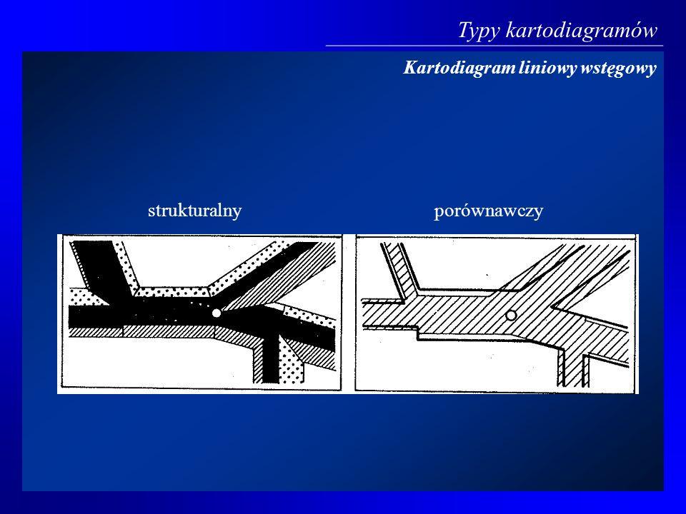 Typy kartodiagramów Kartodiagram liniowy wstęgowy strukturalny