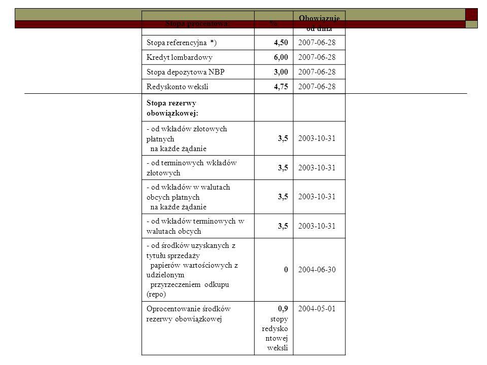 Stopa procentowa: % Obowiązuje od dnia. Stopa referencyjna *) 4,50. 2007-06-28. Kredyt lombardowy.