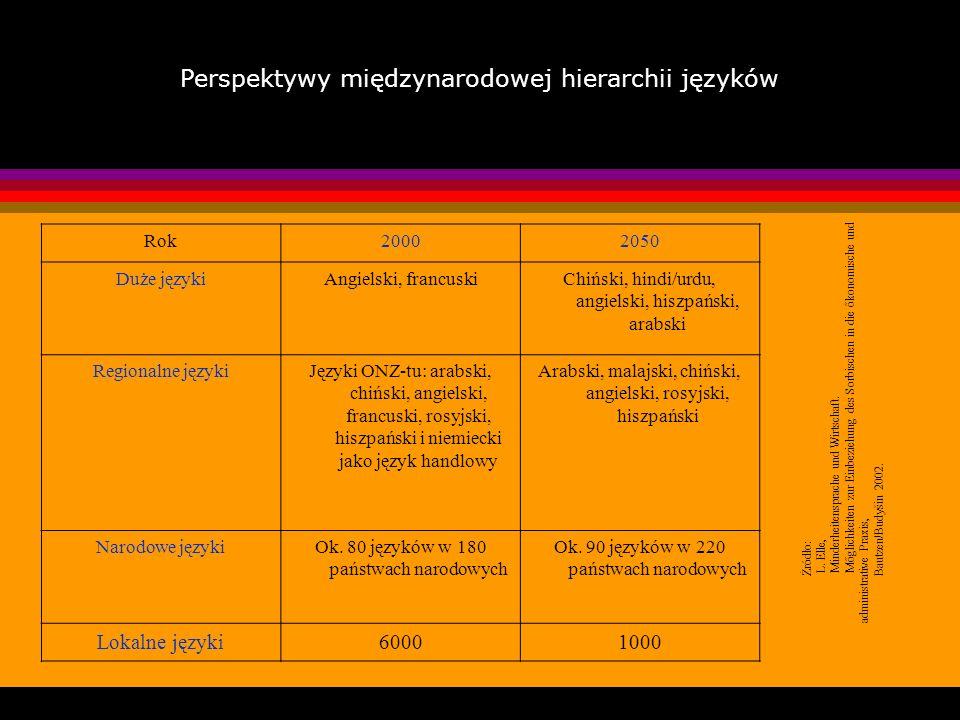 Perspektywy międzynarodowej hierarchii języków