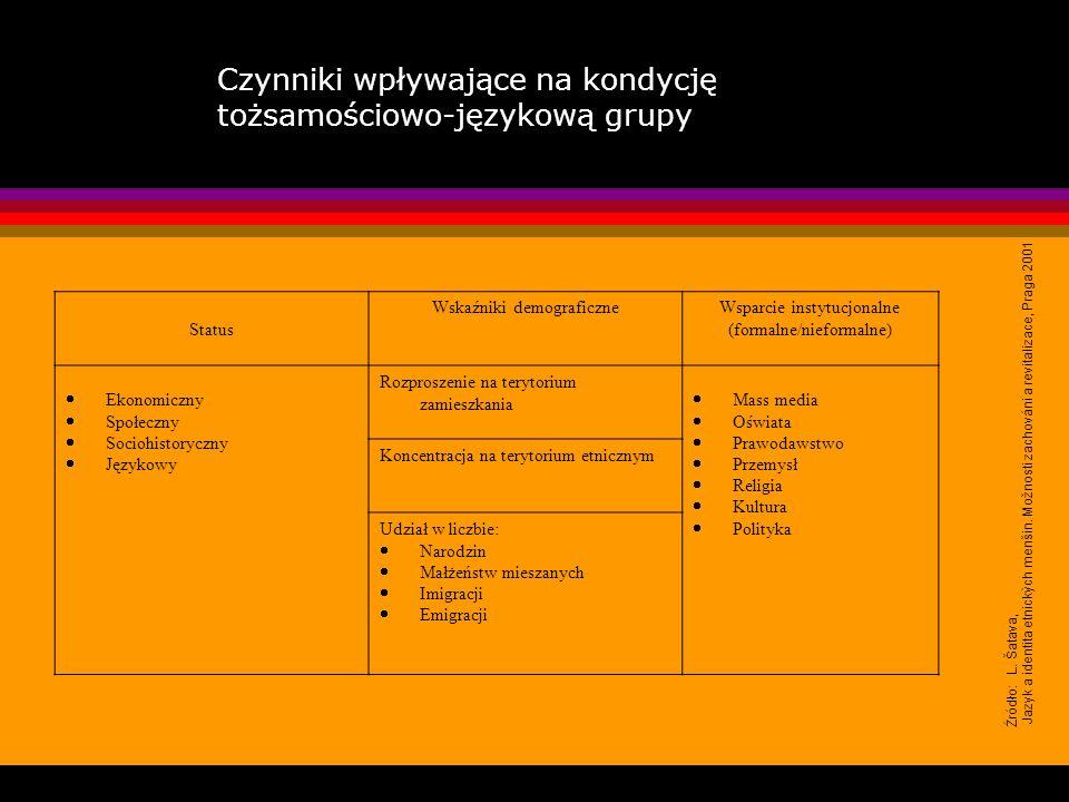 Czynniki wpływające na kondycję tożsamościowo-językową grupy