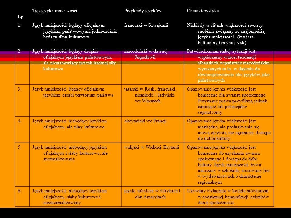 Lp. Typ języka mniejszości. Przykłady języków. Charakterystyka. 1.