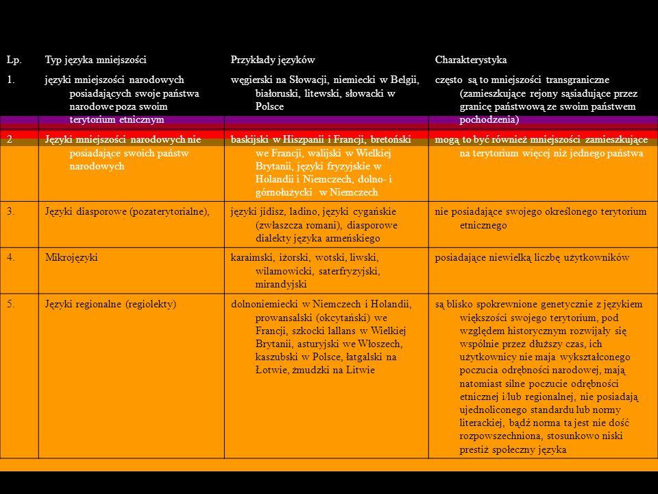 Typologia europejskich języków mniejszości