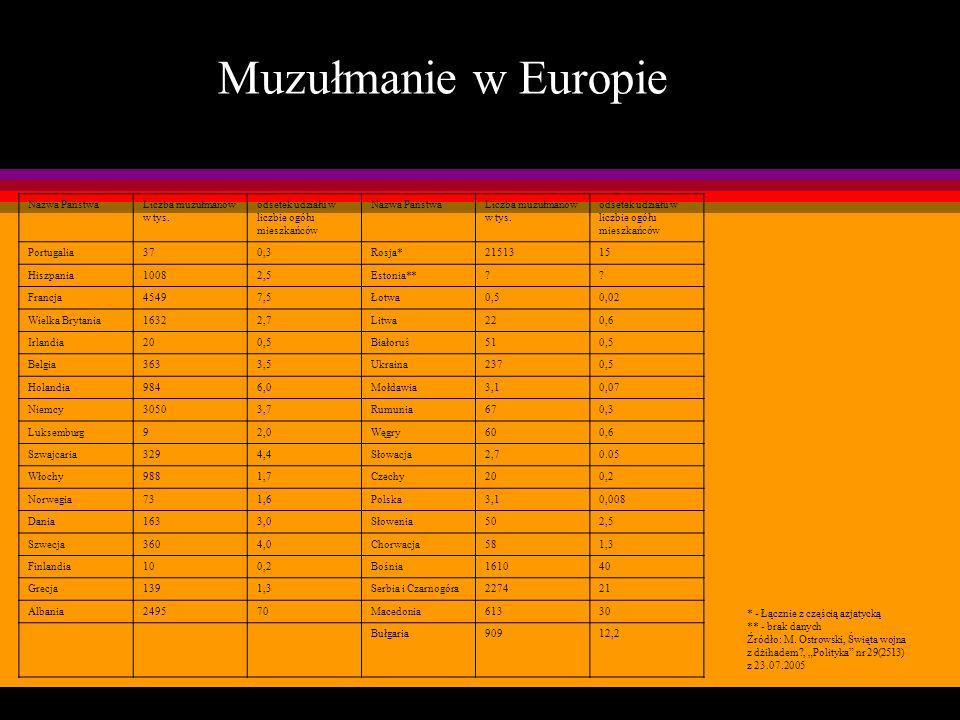 Muzułmanie w Europie Tabela Muzułmanie w Europie Nazwa Państwa