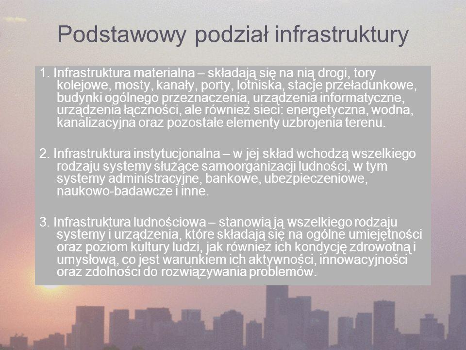 Podstawowy podział infrastruktury