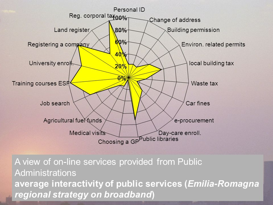A view of on-line services provided from Public Administrations