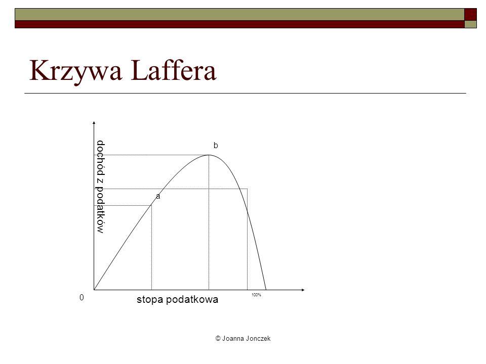 Krzywa Laffera dochód z podatków stopa podatkowa b a © Joanna Jonczek