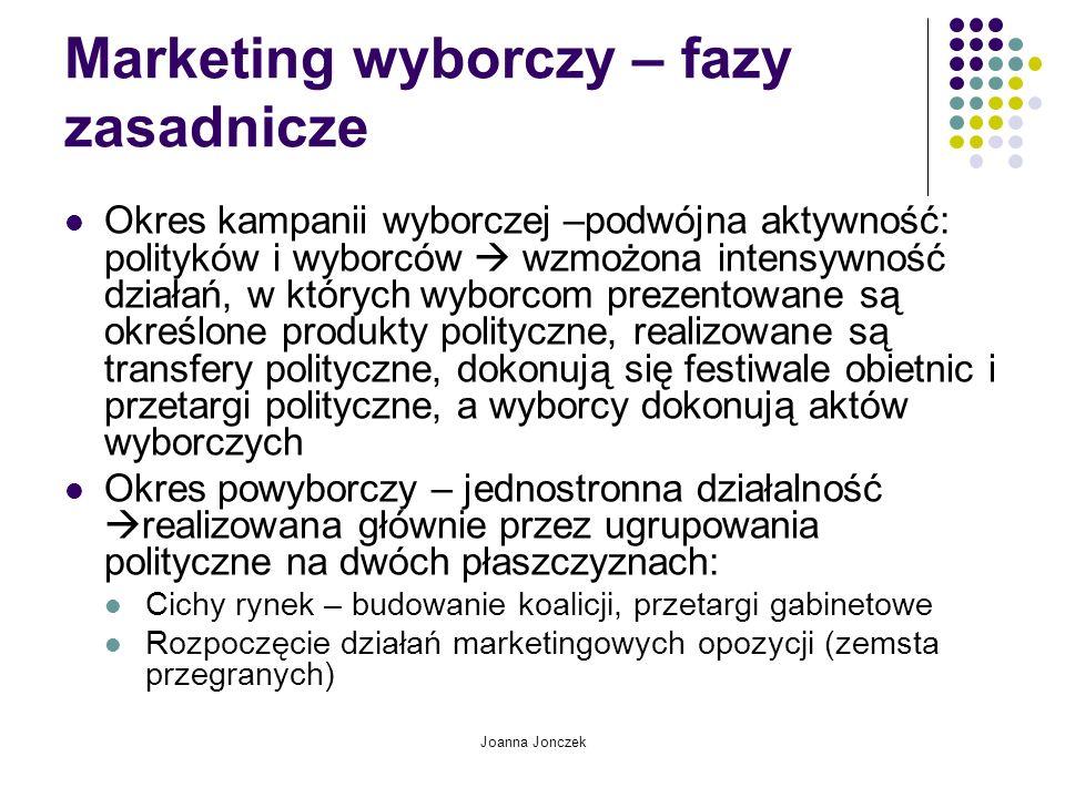 Marketing wyborczy – fazy zasadnicze