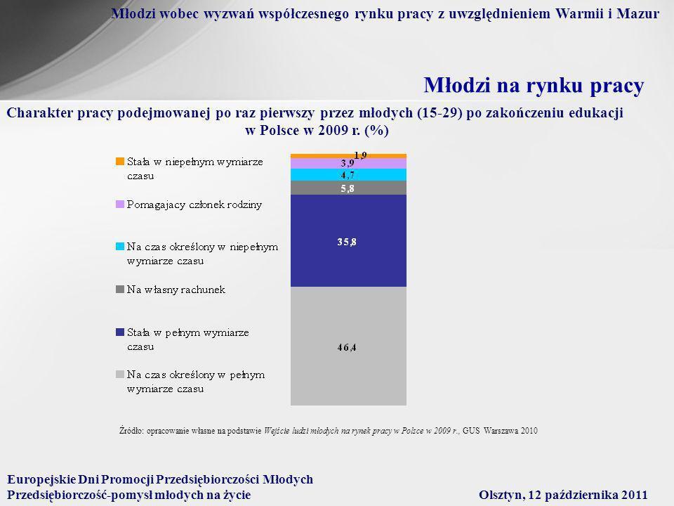 Młodzi wobec wyzwań współczesnego rynku pracy z uwzględnieniem Warmii i Mazur