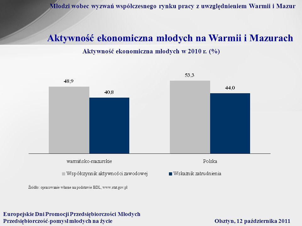 Aktywność ekonomiczna młodych w 2010 r. (%)