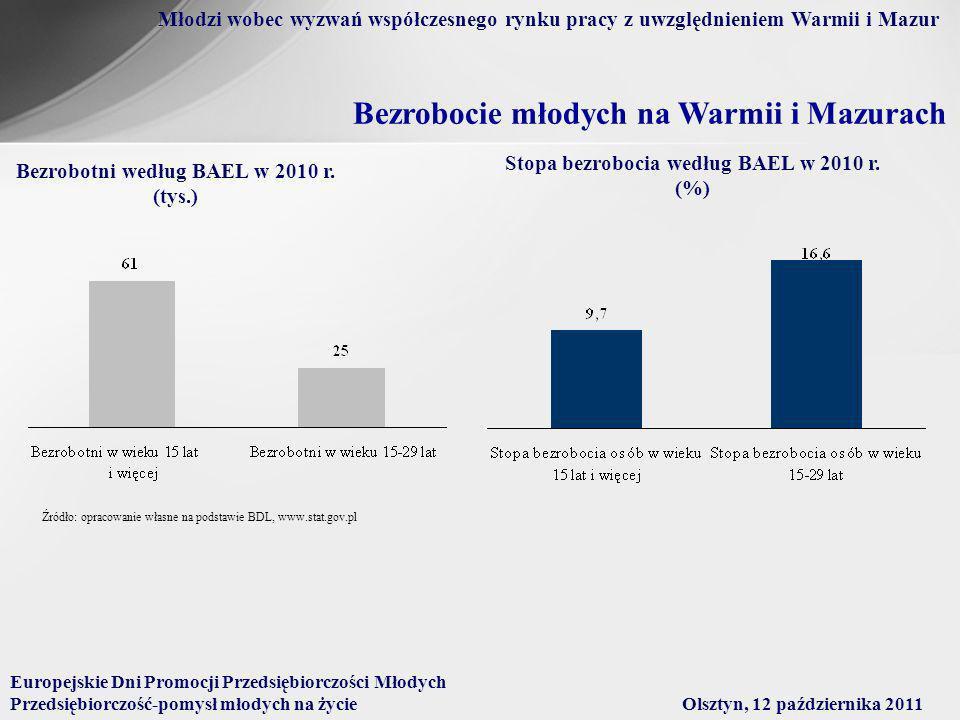 Bezrobocie młodych na Warmii i Mazurach