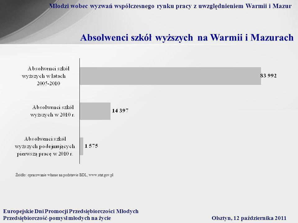 Absolwenci szkół wyższych na Warmii i Mazurach