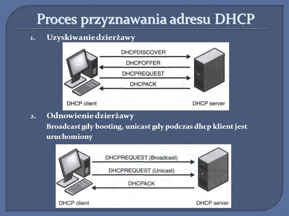Proces przyznawania adresu DHCP