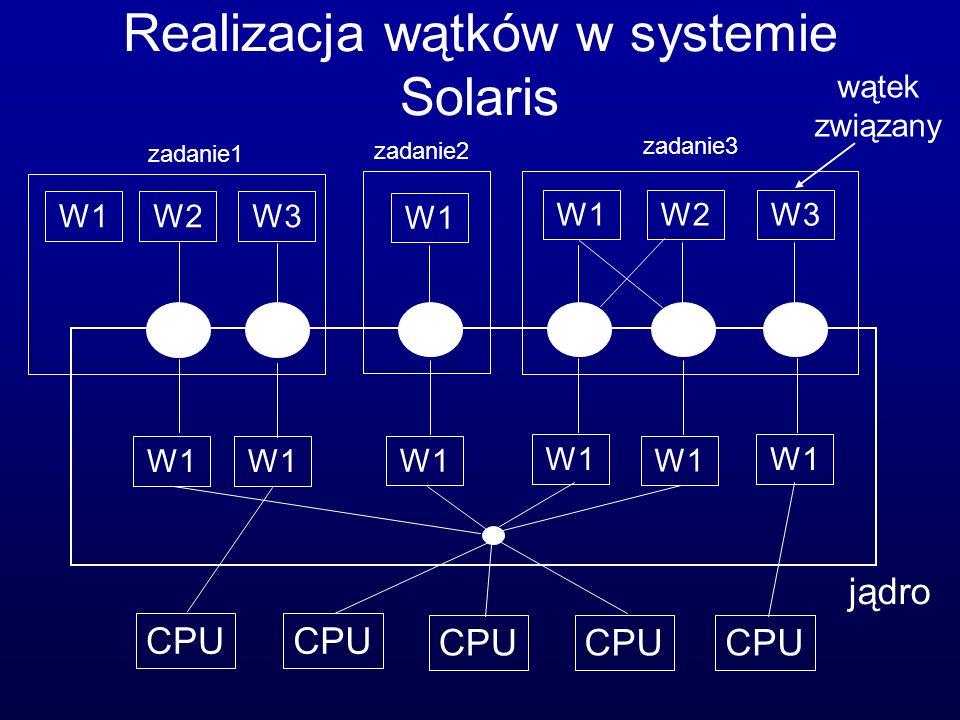 Realizacja wątków w systemie Solaris
