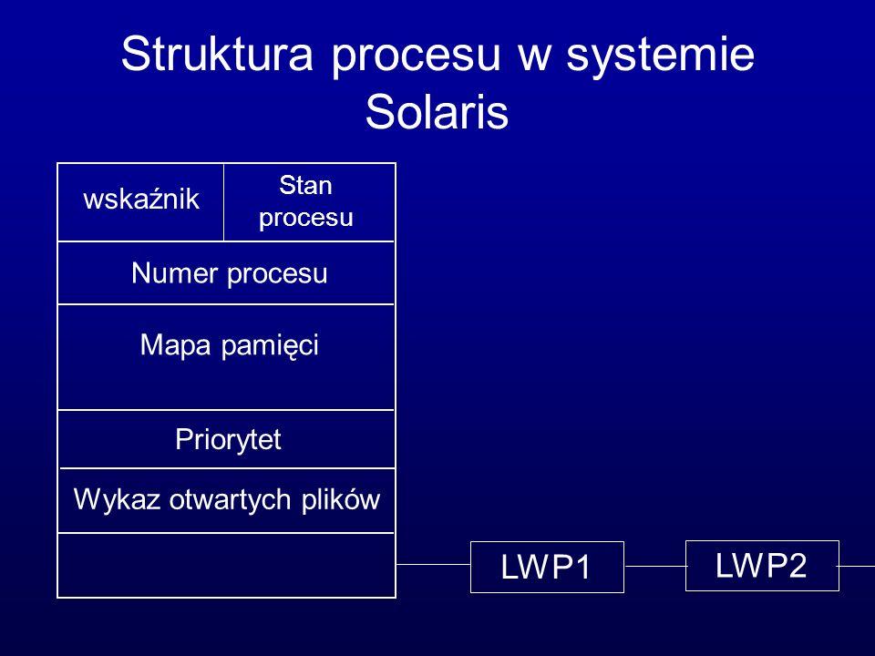 Struktura procesu w systemie Solaris