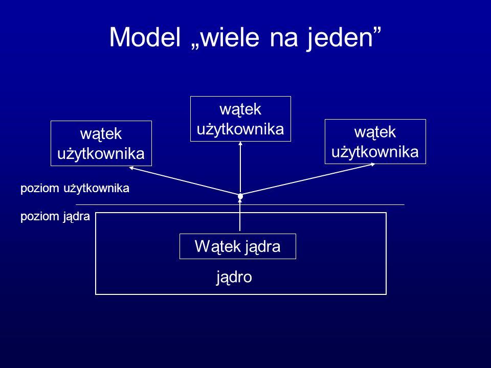 """Model """"wiele na jeden wątek użytkownika Wątek jądra jądro"""