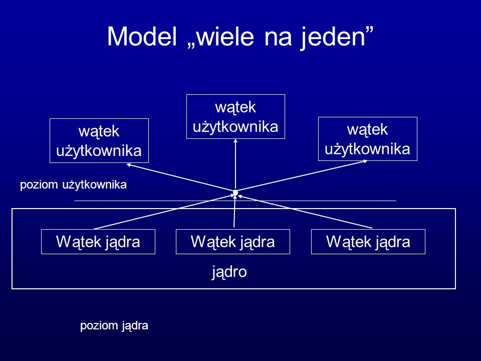 """Model """"wiele na jeden wątek użytkownika wątek użytkownika"""