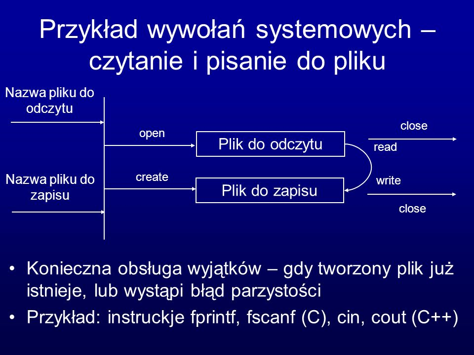 Przykład wywołań systemowych – czytanie i pisanie do pliku