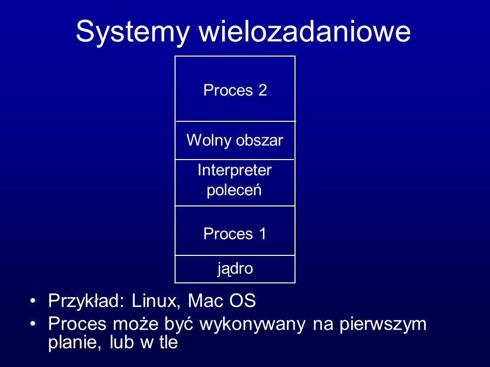 Systemy wielozadaniowe
