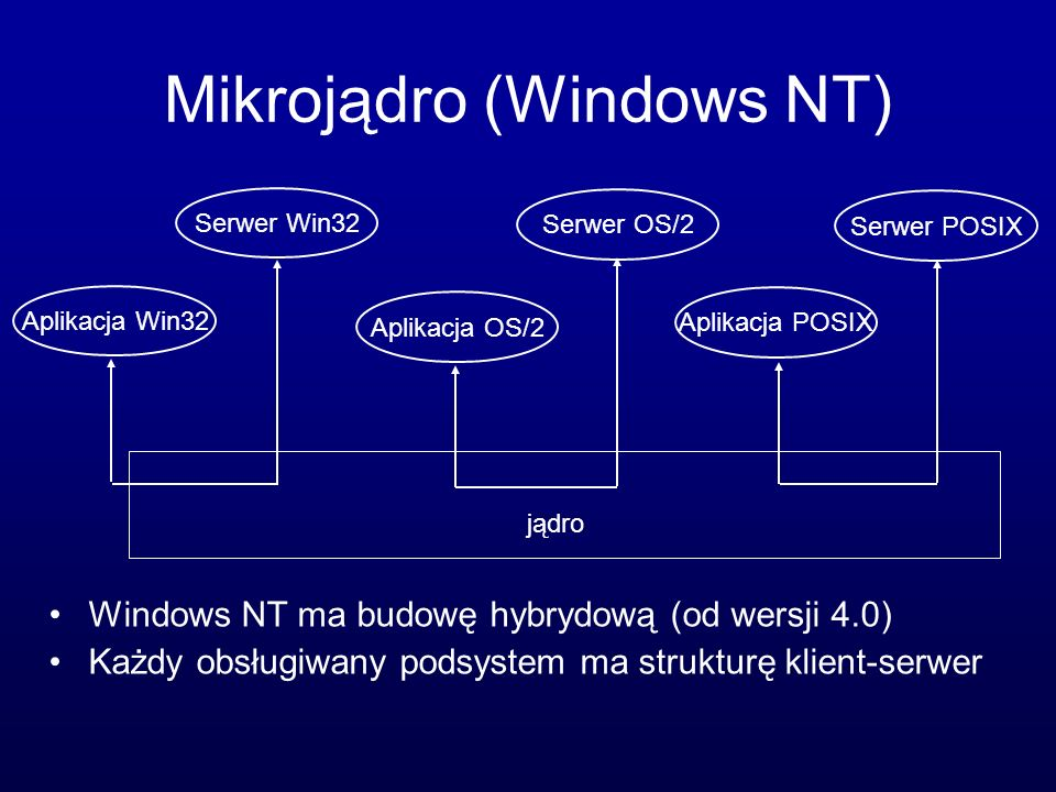 Mikrojądro (Windows NT)