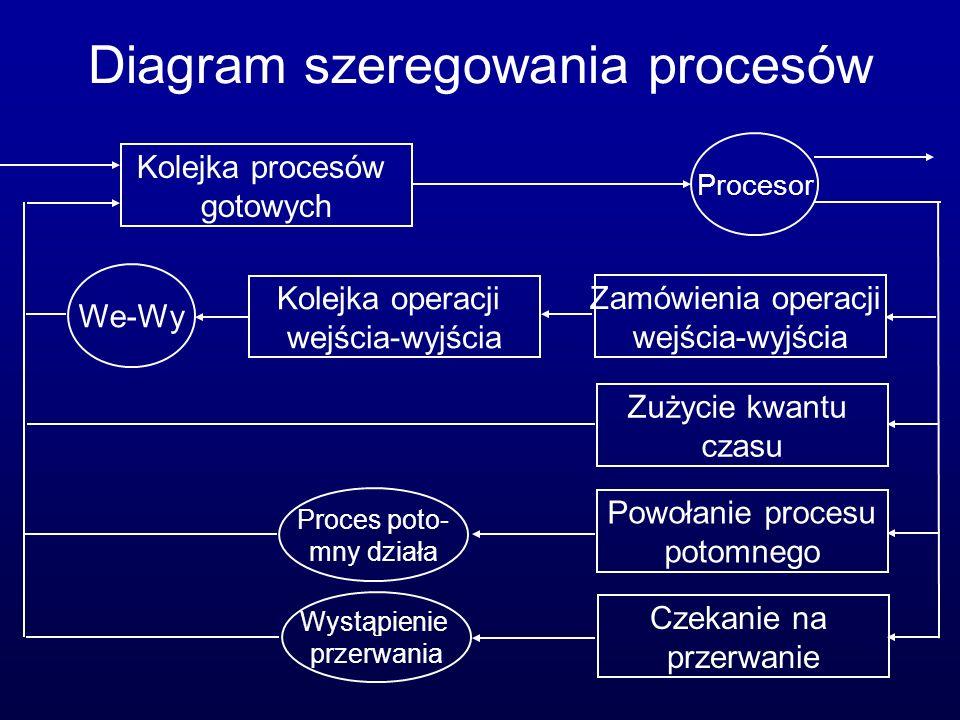 Diagram szeregowania procesów