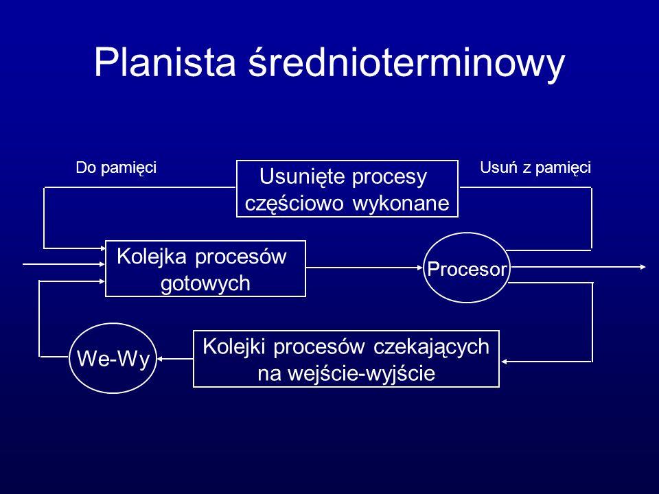 Planista średnioterminowy